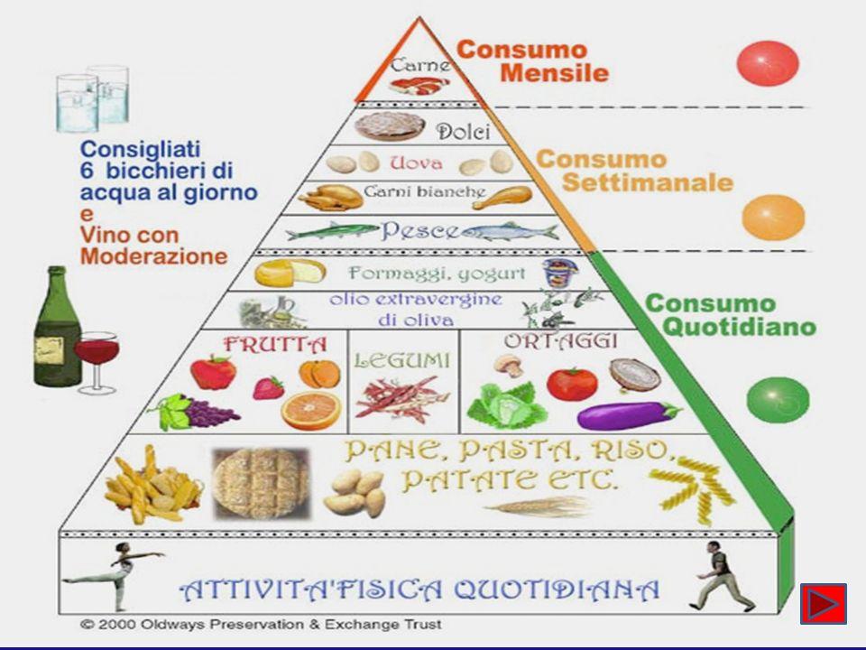 COMPOSIZIONE DELLA DIETA Nutriente Carboidrati Fibra Proteine Grassi totali Grassi saturi Insaturi trans Monoinsaturi (olio d oliva) Poliinsaturi (PUFA) omega 3 Colesterolo Quantità 45-60% 25-35 g/die 15-20% 25-30% meno del 10% <1% 9-15% intorno al 10% minore di 200 mg/die