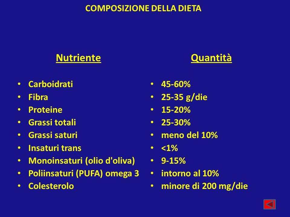 COMPOSIZIONE DELLA DIETA Nutriente Carboidrati Fibra Proteine Grassi totali Grassi saturi Insaturi trans Monoinsaturi (olio d'oliva) Poliinsaturi (PUF