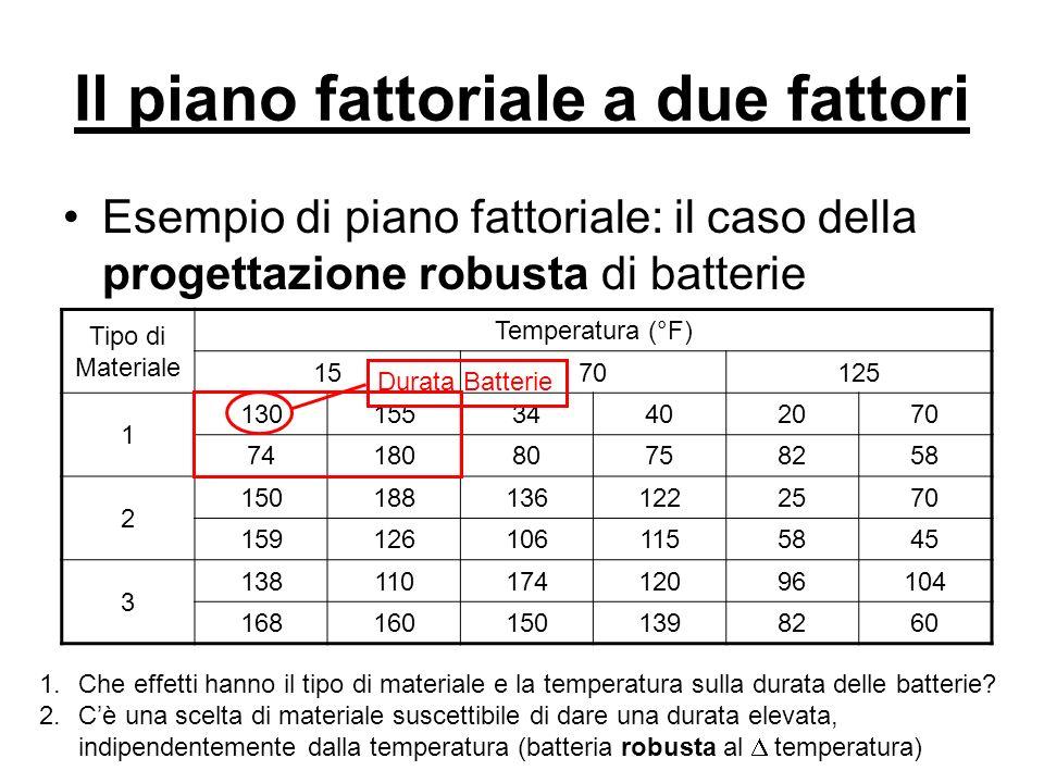 Il piano fattoriale a due fattori Esempio di piano fattoriale: il caso della progettazione robusta di batterie Tipo di Materiale Temperatura (°F) 1570