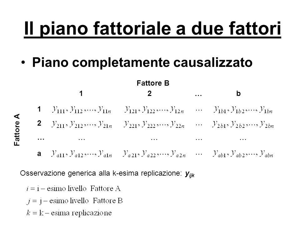 Il piano fattoriale a due fattori Piano completamente causalizzato Fattore B 1 2… b Fattore A 1 2 … a Modello a fattori fissi con effetti dei trattamenti definiti come scarti dalla media generale:
