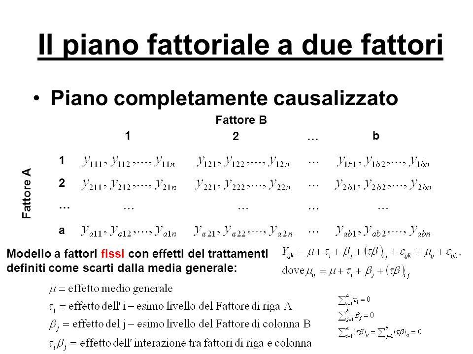 Il piano fattoriale a due fattori Linteresse è rivolto a valutare ipotesi sulleguaglianza di effetti di riga, colonna e di interazione H 0 = Nessun Effetto H 1 = Presenza Effetto