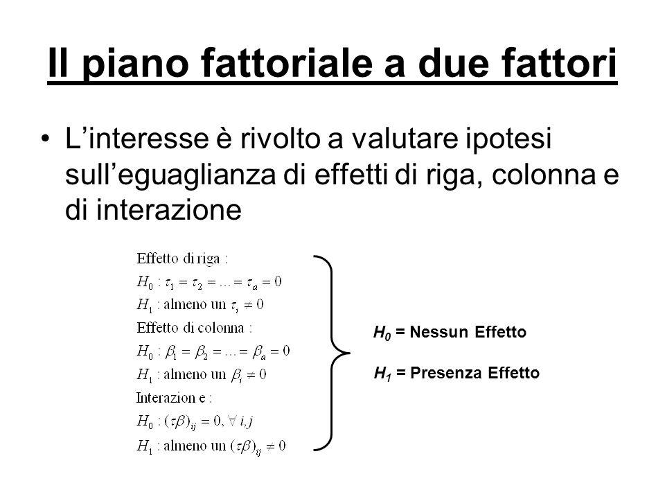 Il piano fattoriale a due fattori Linteresse è rivolto a valutare ipotesi sulleguaglianza di effetti di riga, colonna e di interazione H 0 = Nessun Ef
