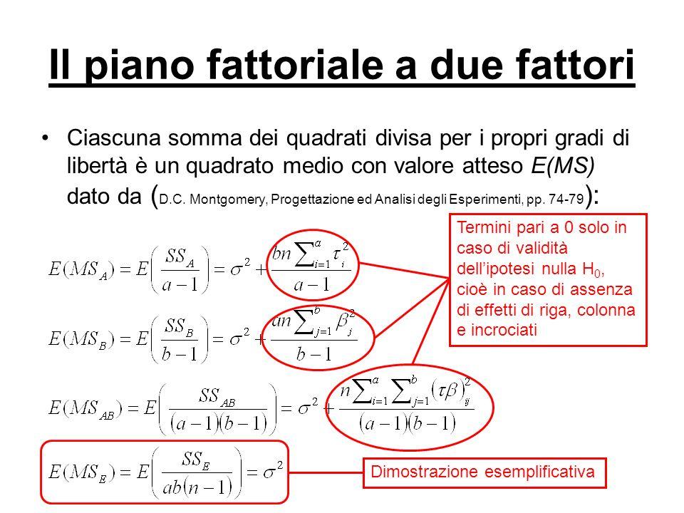 Il piano fattoriale a due fattori Ciascuna somma dei quadrati divisa per i propri gradi di libertà è un quadrato medio con valore atteso E(MS) dato da