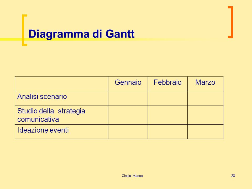 Cinzia Massa28 Diagramma di Gantt GennaioFebbraioMarzo Analisi scenario Studio della strategia comunicativa Ideazione eventi