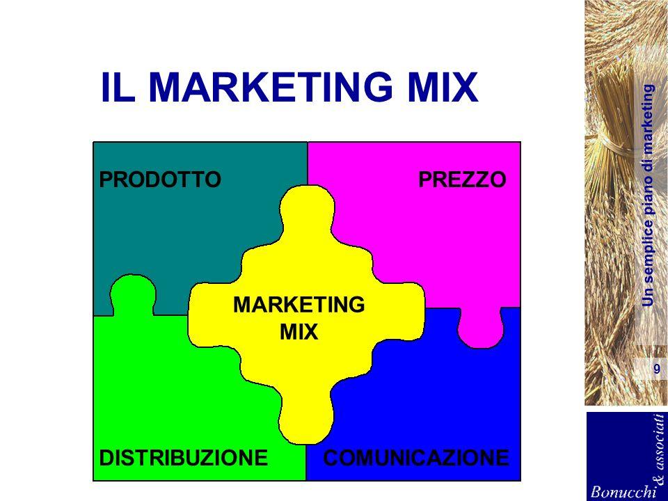 Un semplice piano di marketing 9 IL MARKETING MIX PRODOTTOPREZZO DISTRIBUZIONECOMUNICAZIONE MARKETING MIX