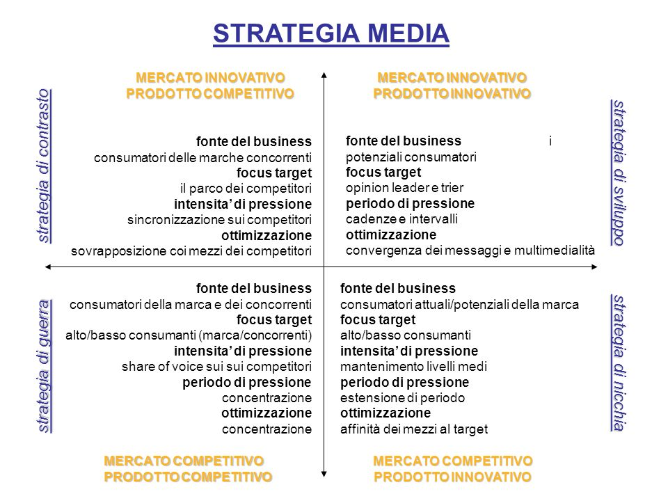 STRATEGIA MEDIA MERCATO INNOVATIVO PRODOTTO COMPETITIVO MERCATO COMPETITIVO PRODOTTO COMPETITIVO MERCATO INNOVATIVO PRODOTTO INNOVATIVO MERCATO COMPETITIVO PRODOTTO INNOVATIVO strategia di contrasto strategia di sviluppo strategia di guerra strategia di nicchia fonte del business consumatori delle marche concorrenti focus target il parco dei competitori intensita di pressione sincronizzazione sui competitori ottimizzazione sovrapposizione coi mezzi dei competitori fonte del business consumatori della marca e dei concorrenti focus target alto/basso consumanti (marca/concorrenti) intensita di pressione share of voice sui sui competitori periodo di pressione concentrazione ottimizzazione concentrazione fonte del business consumatori attuali/potenziali della marca focus target alto/basso consumanti intensita di pressione mantenimento livelli medi periodo di pressione estensione di periodo ottimizzazione affinità dei mezzi al target fonte del business i potenziali consumatori focus target opinion leader e trier periodo di pressione cadenze e intervalli ottimizzazione convergenza dei messaggi e multimedialità