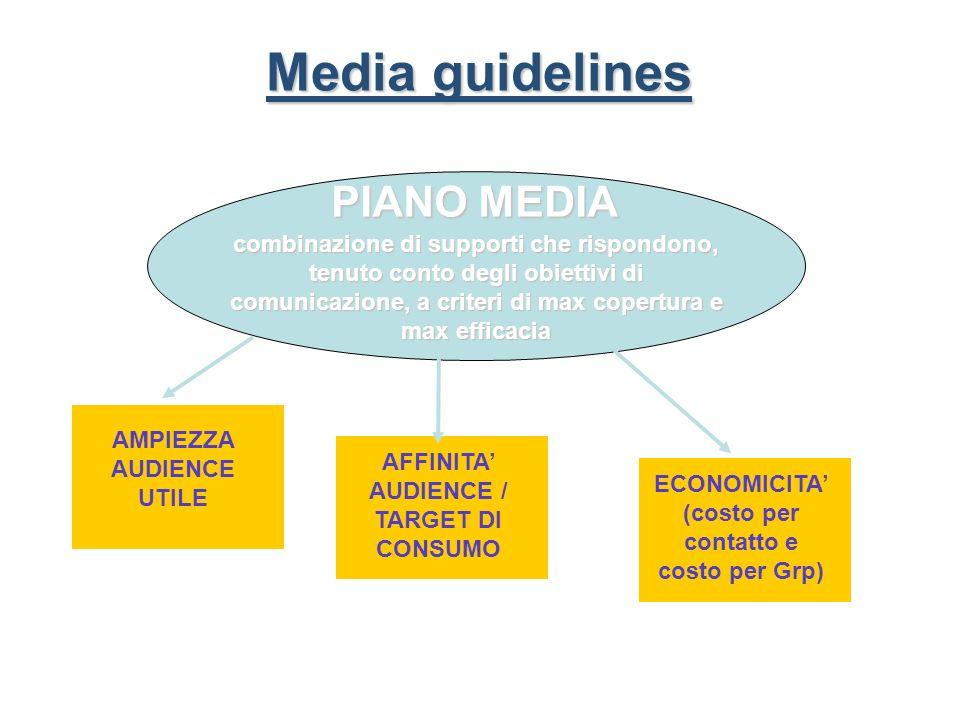 Media guidelines PIANO MEDIA combinazione di supporti che rispondono, tenuto conto degli obiettivi di comunicazione, a criteri di max copertura e max efficacia AMPIEZZA AUDIENCE UTILE AFFINITA AUDIENCE / TARGET DI CONSUMO ECONOMICITA (costo per contatto e costo per Grp)
