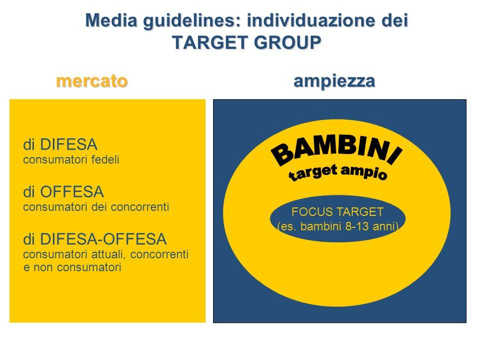 di DIFESA consumatori fedeli di OFFESA consumatori dei concorrenti di DIFESA-OFFESA consumatori attuali, concorrenti e non consumatori FOCUS TARGET (es.