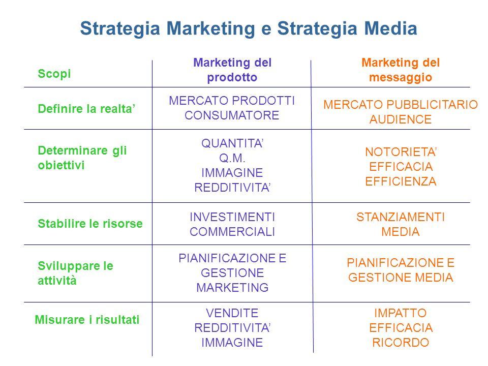 Strategia Marketing e Strategia Media Definire la realta Determinare gli obiettivi Stabilire le risorse Sviluppare le attività Marketing del prodotto Marketing del messaggio MERCATO PRODOTTI CONSUMATORE MERCATO PUBBLICITARIO AUDIENCE QUANTITA Q.M.