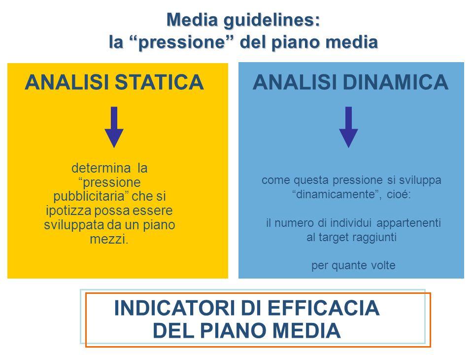 ANALISI STATICA Media guidelines: la pressione del piano media ANALISI DINAMICA determina la pressione pubblicitaria che si ipotizza possa essere sviluppata da un piano mezzi.