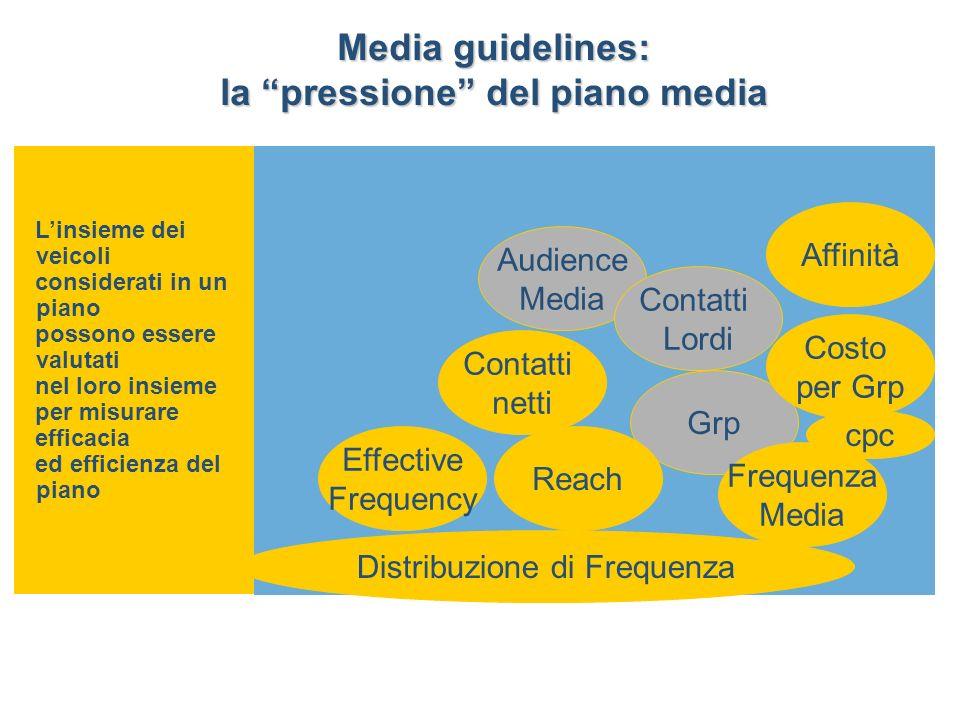 Linsieme dei veicoli considerati in un piano possono essere valutati nel loro insieme per misurare efficacia ed efficienza del piano Audience Media Contatti Lordi Contatti netti Grp Reach Frequenza Media Effective Frequency Costo per Grp Distribuzione di Frequenza Affinità cpc Media guidelines: la pressione del piano media