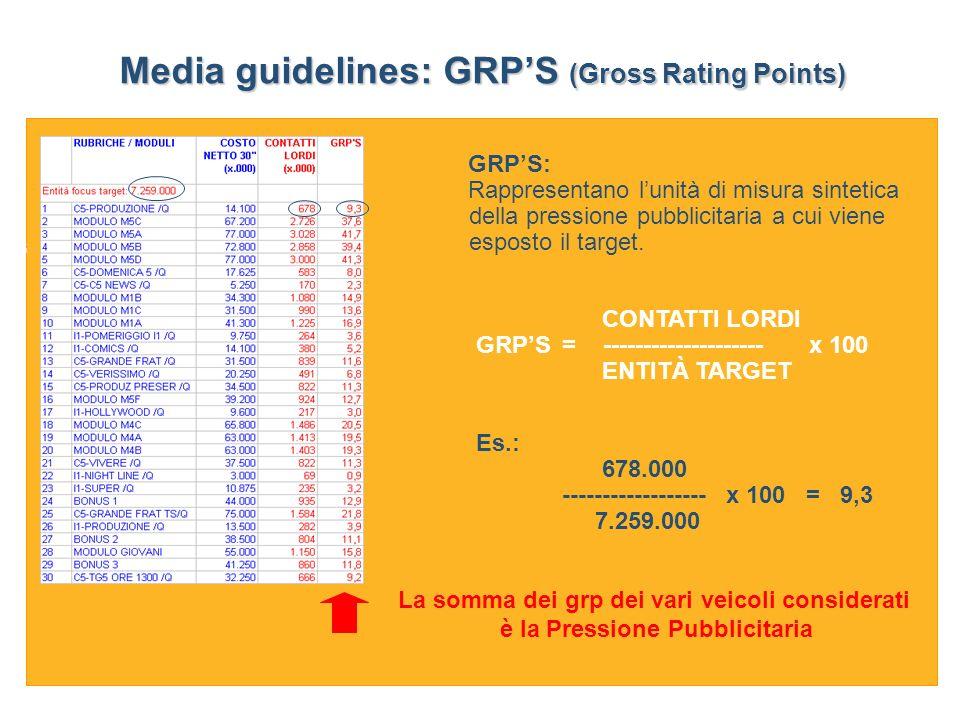 GraduatoriaGraduatoria GRPS: Rappresentano lunità di misura sintetica della pressione pubblicitaria a cui viene esposto il target.