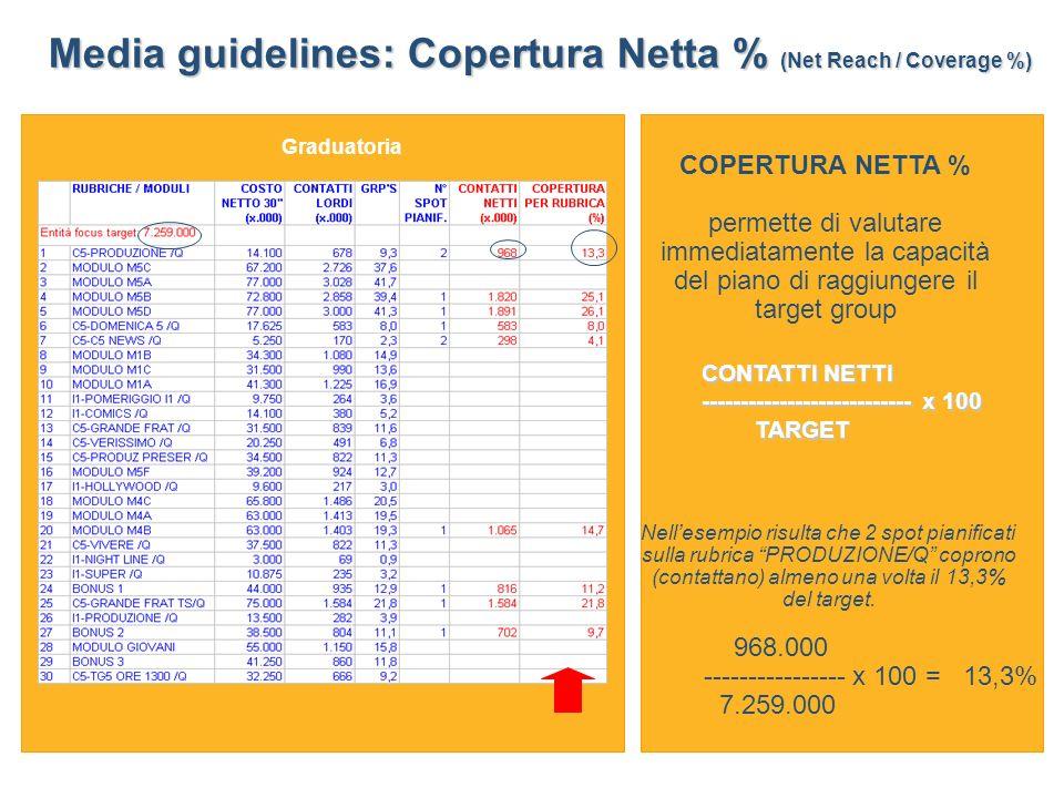 Graduatoria COPERTURA NETTA % permette di valutare immediatamente la capacità del piano di raggiungere il target group Nellesempio risulta che 2 spot pianificati sulla rubrica PRODUZIONE/Q coprono (contattano) almeno una volta il 13,3% del target.