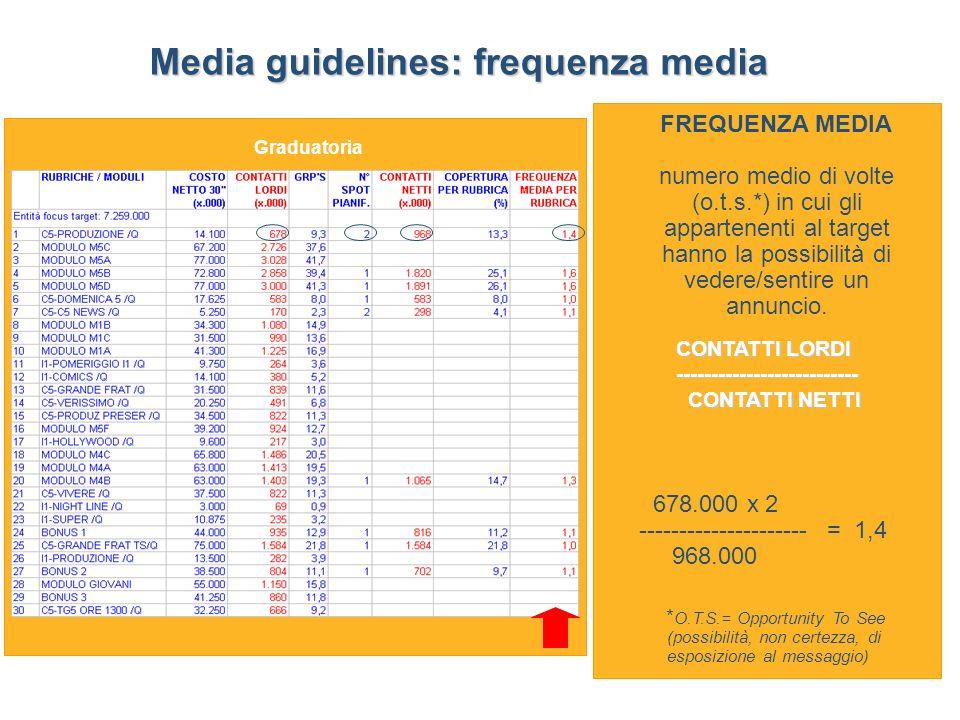 Media guidelines: frequenza media * O.T.S.= Opportunity To See (possibilità, non certezza, di esposizione al messaggio) 678.000 x 2 --------------------- = 1,4 968.000 Graduatoria FREQUENZA MEDIA numero medio di volte (o.t.s.*) in cui gli appartenenti al target hanno la possibilità di vedere/sentire un annuncio.