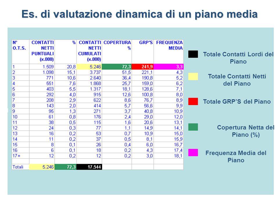 Es. di valutazione dinamica di un piano media D i s t r i b u z i o n e d i F r e q u e n z a Totale Contatti Lordi del Piano Totale GRPS del Piano Co