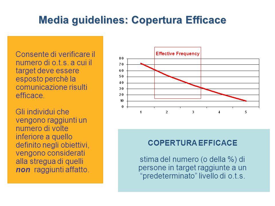 COPERTURA EFFICACE stima del numero (o della %) di persone in target raggiunte a un predeterminato livello di o.t.s.