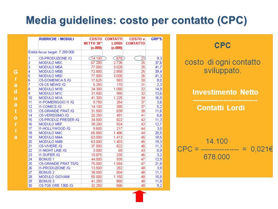 Media guidelines: costo per contatto (CPC) Graduatoria GraduatoriaGraduatoria CPC costo di ogni contatto sviluppato.