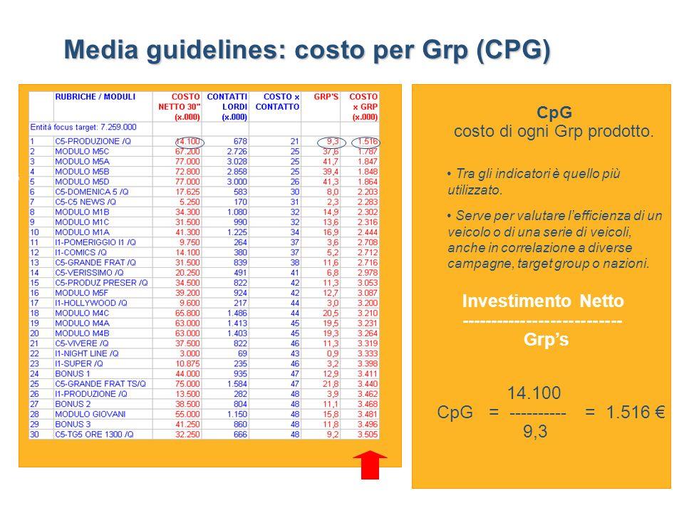 GraduatoriaGraduatoria CpG costo di ogni Grp prodotto.
