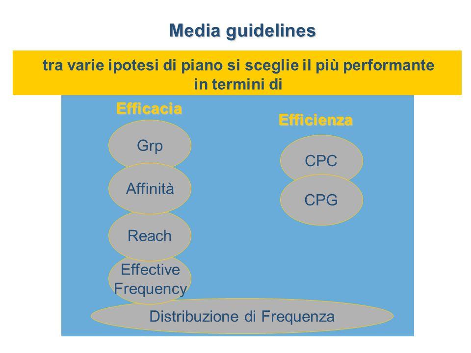 tra varie ipotesi di piano si sceglie il più performante in termini di CPC CPG Distribuzione di Frequenza Efficacia Efficienza Grp Effective Frequency Reach Affinità Media guidelines