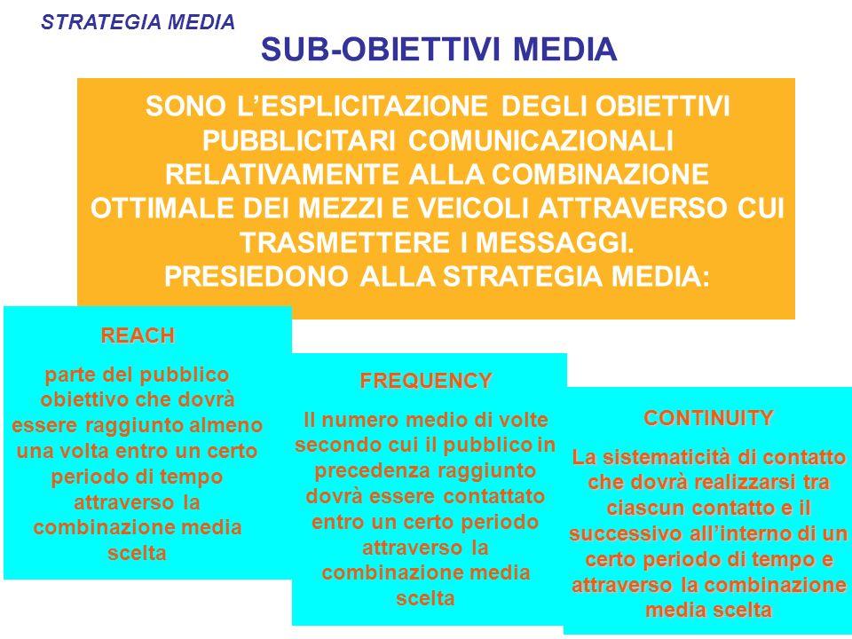 SUB-OBIETTIVI MEDIA STRATEGIA MEDIA SONO LESPLICITAZIONE DEGLI OBIETTIVI PUBBLICITARI COMUNICAZIONALI RELATIVAMENTE ALLA COMBINAZIONE OTTIMALE DEI MEZZI E VEICOLI ATTRAVERSO CUI TRASMETTERE I MESSAGGI.