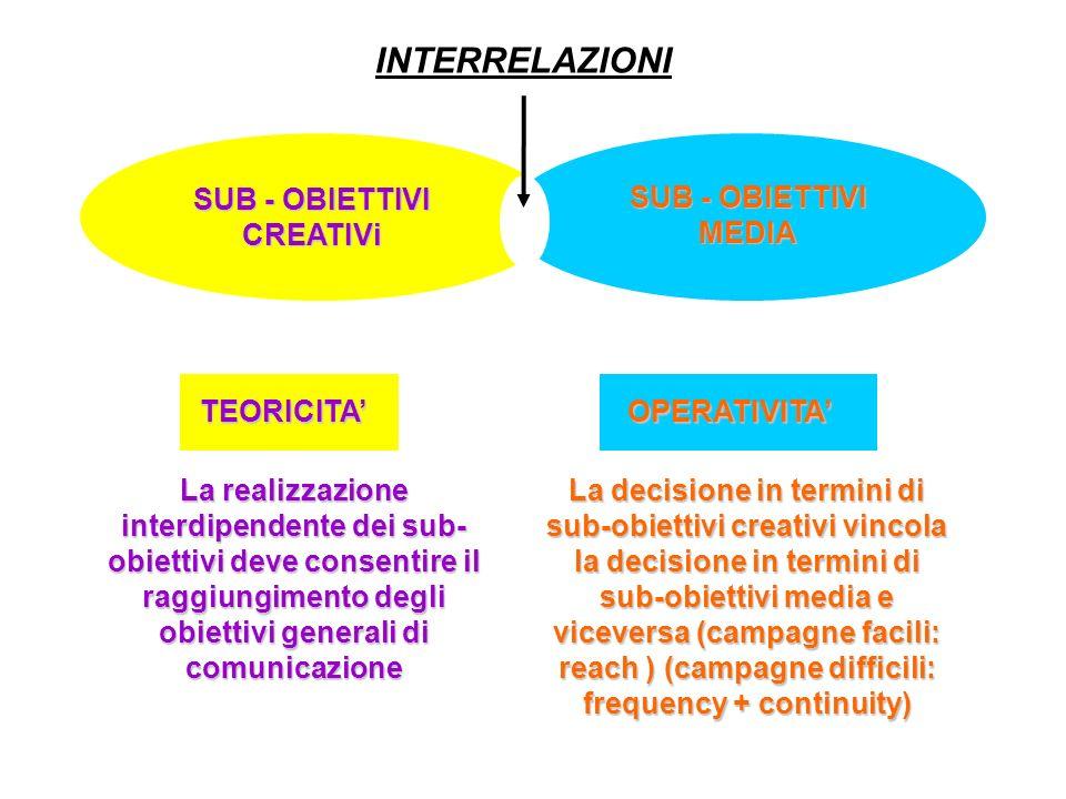 SUB - OBIETTIVI CREATIVi TEORICITA SUB - OBIETTIVI MEDIA OPERATIVITA INTERRELAZIONI La decisione in termini di sub-obiettivi creativi vincola la decisione in termini di sub-obiettivi media e viceversa (campagne facili: reach ) (campagne difficili: frequency + continuity) La realizzazione interdipendente dei sub- obiettivi deve consentire il raggiungimento degli obiettivi generali di comunicazione