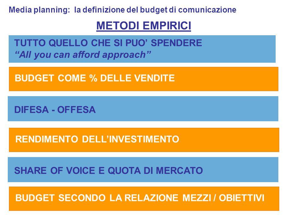 TUTTO QUELLO CHE SI PUO SPENDERE All you can afford approach Media planning: la definizione del budget di comunicazione BUDGET COME % DELLE VENDITE DIFESA - OFFESA RENDIMENTO DELLINVESTIMENTO METODI EMPIRICI SHARE OF VOICE E QUOTA DI MERCATO BUDGET SECONDO LA RELAZIONE MEZZI / OBIETTIVI