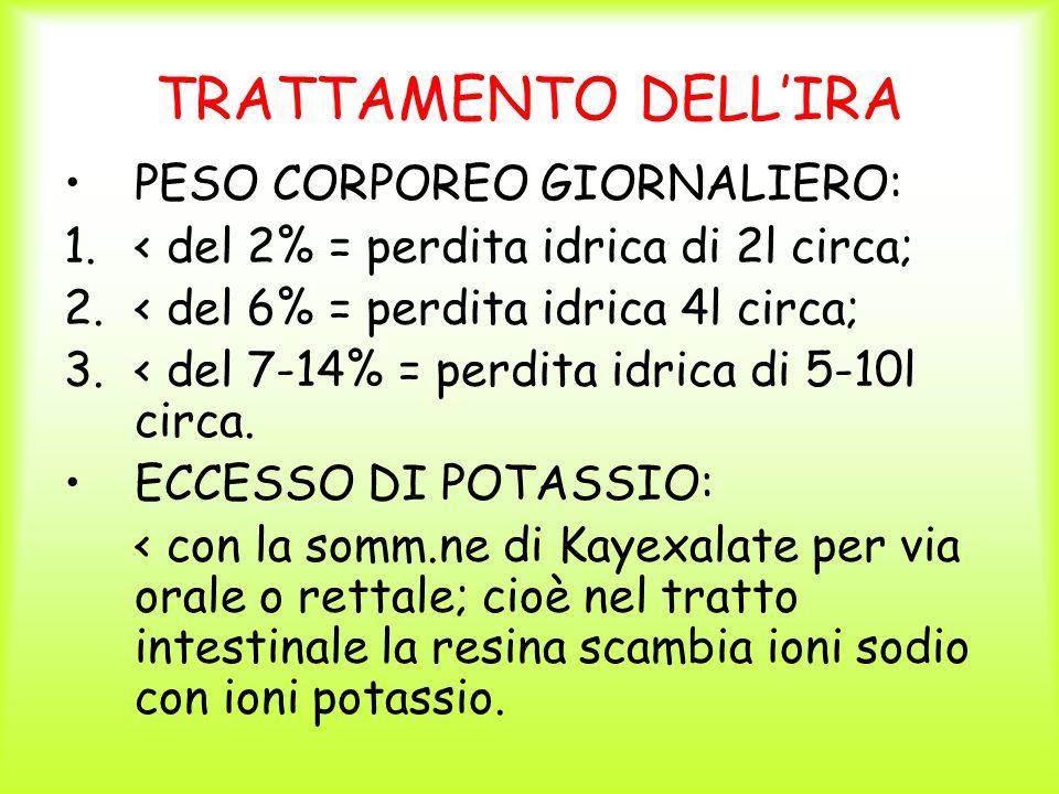 TRATTAMENTO DELLIRA PESO CORPOREO GIORNALIERO: 1.< del 2% = perdita idrica di 2l circa; 2.< del 6% = perdita idrica 4l circa; 3.< del 7-14% = perdita