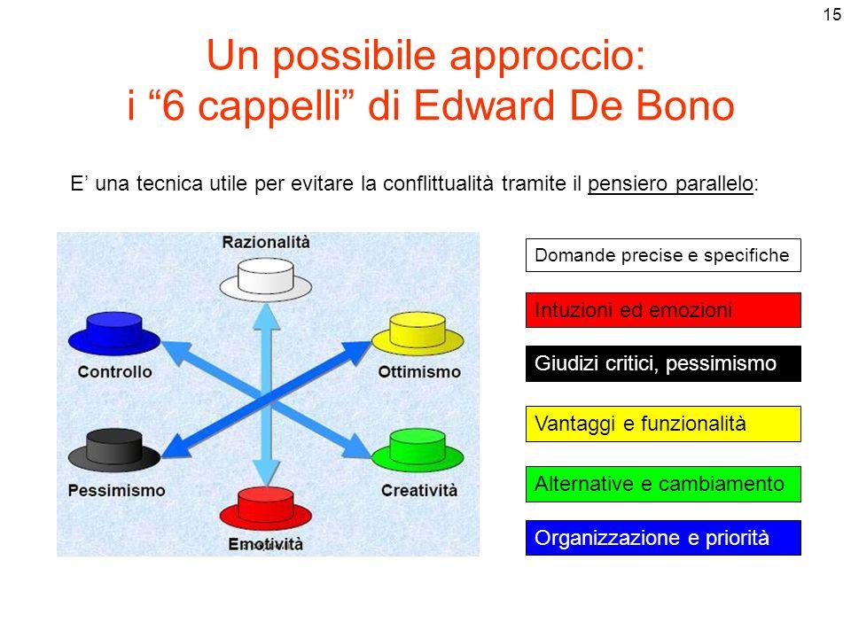 15 Un possibile approccio: i 6 cappelli di Edward De Bono E una tecnica utile per evitare la conflittualità tramite il pensiero parallelo: Organizzazi