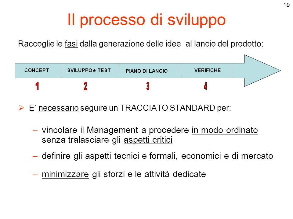 19 Il processo di sviluppo Raccoglie le fasi dalla generazione delle idee al lancio del prodotto: E necessario seguire un TRACCIATO STANDARD per: –vin