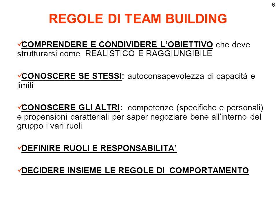 6 REGOLE DI TEAM BUILDING COMPRENDERE E CONDIVIDERE LOBIETTIVO che deve strutturarsi come REALISTICO E RAGGIUNGIBILE CONOSCERE SE STESSI: autoconsapev