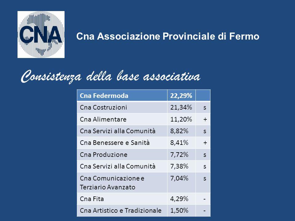 Cna Federmoda22,29% Cna Costruzioni21,34% s Cna Alimentare11,20% + Cna Servizi alla Comunità8,82% s Cna Benessere e Sanità8,41% + Cna Produzione7,72%