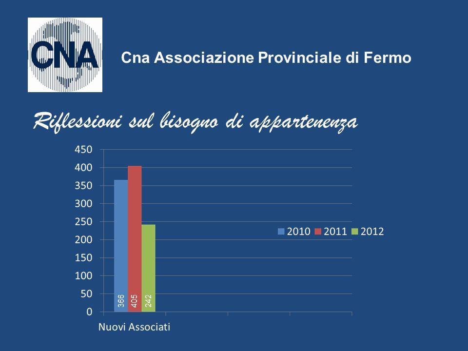 Cna Associazione Provinciale di Fermo 1231 1456 1486 Riflessioni sul bisogno di appartenenza