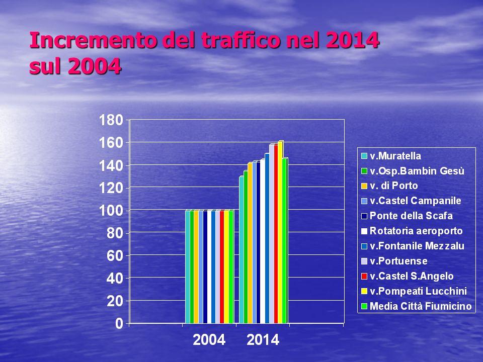 Incremento del traffico nel 2014 sul 2004