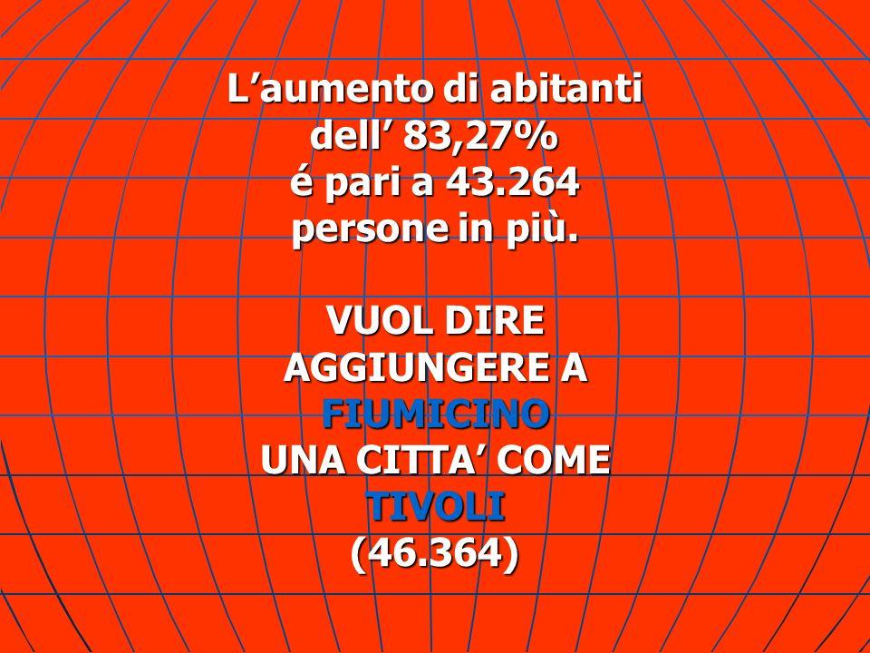 Laumento di abitanti dell 83,27% é pari a 43.264 persone in più. VUOL DIRE AGGIUNGERE A FIUMICINO UNA CITTA COME TIVOLI(46.364)