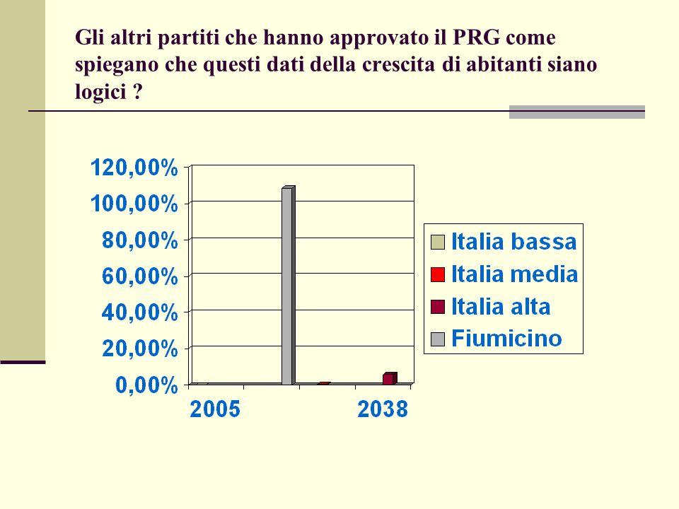 Gli altri partiti che hanno approvato il PRG come spiegano che questi dati della crescita di abitanti siano logici ?