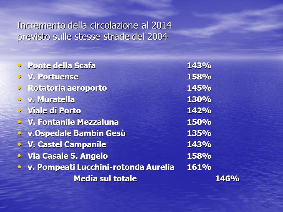 Incremento della circolazione al 2014 previsto sulle stesse strade del 2004 Ponte della Scafa 143% Ponte della Scafa 143% V. Portuense158% V. Portuens