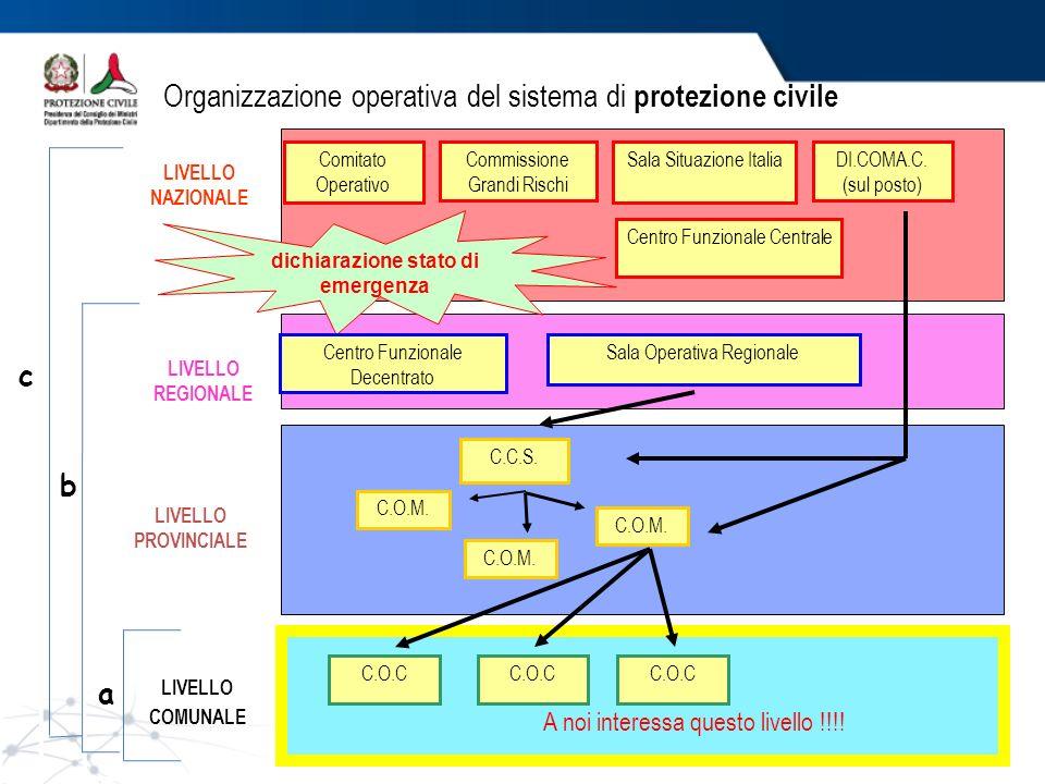 Organizzazione operativa del sistema di protezione civile A noi interessa questo livello !!!! Sala Operativa Regionale LIVELLO REGIONALE C.O.M. C.C.S.