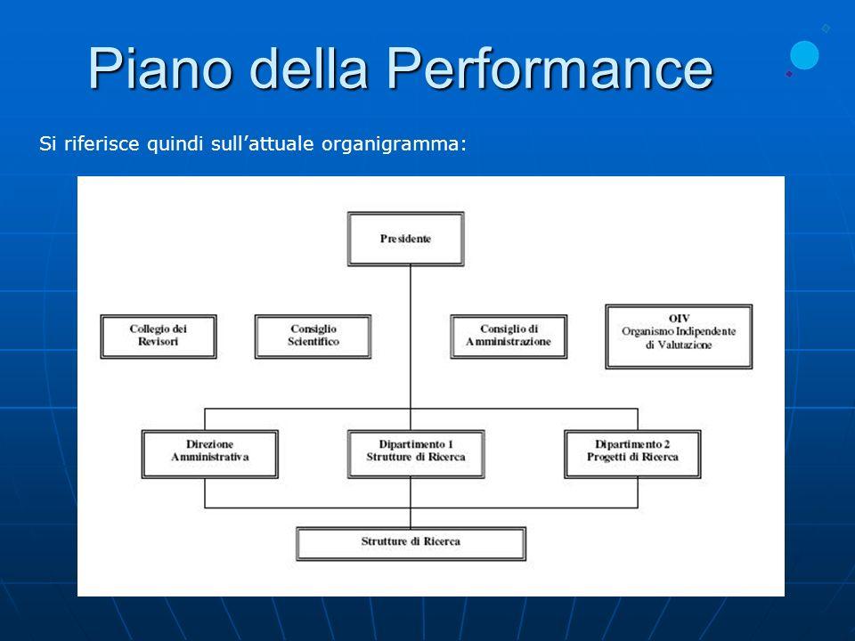 Piano della Performance Il processo di formazione e definizione degli obiettivi dellINAF è schematicamente rappresentato dal seguente albero della performance: