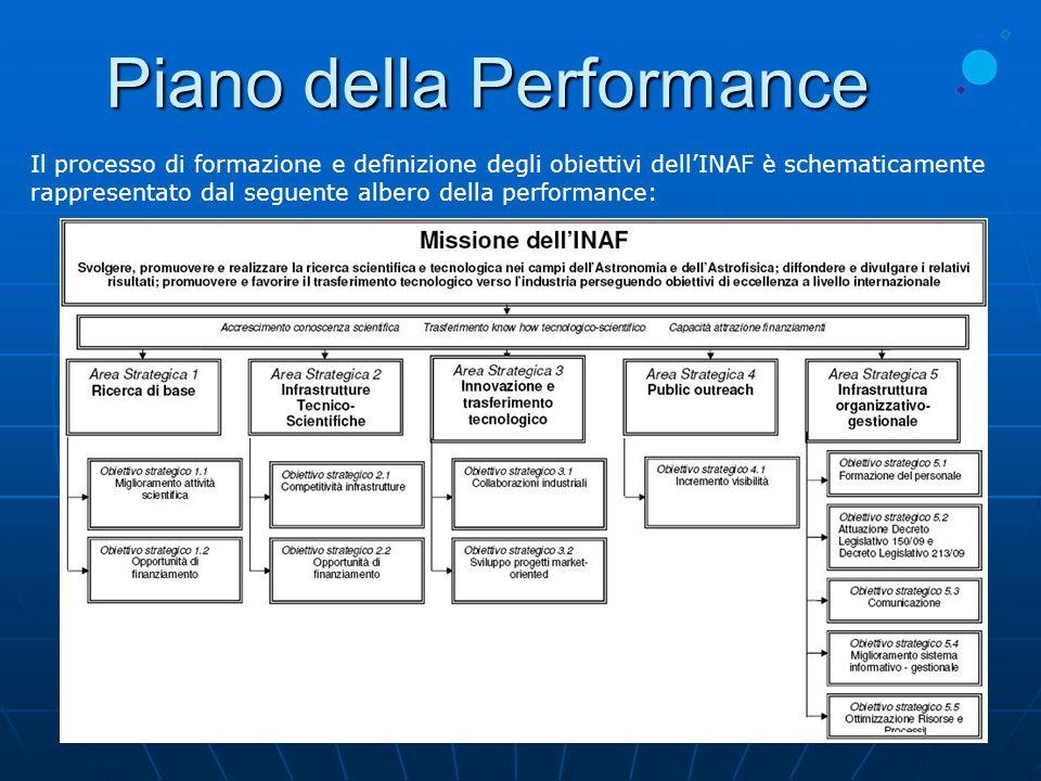 Piano della Performance Il processo di formazione e definizione degli obiettivi dellINAF è schematicamente rappresentato dal seguente albero della per