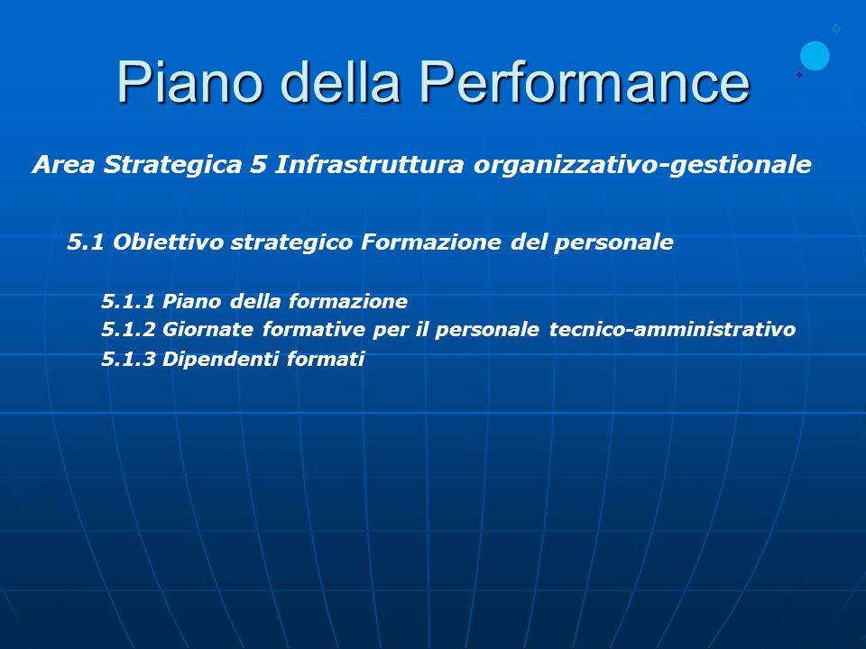 Piano della Performance Area Strategica 5 Infrastruttura organizzativo-gestionale 5.1 Obiettivo strategico Formazione del personale 5.1.1 Piano della