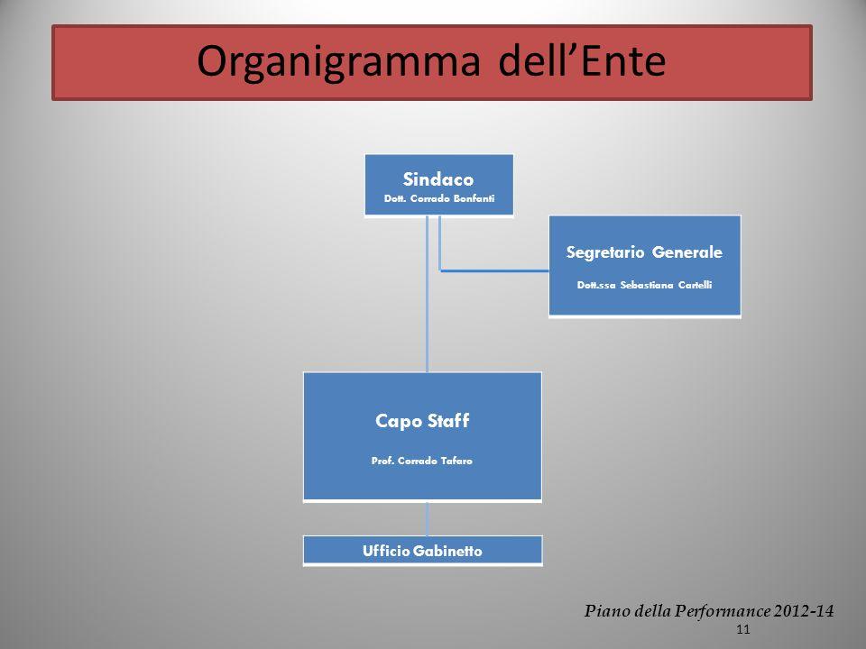Organigramma dellEnte Sindaco Dott.