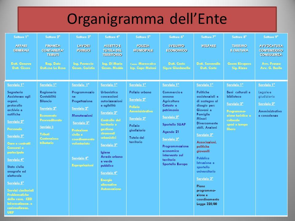 Organigramma dellEnte Settore 1° AFFARI GENERALI Dott.