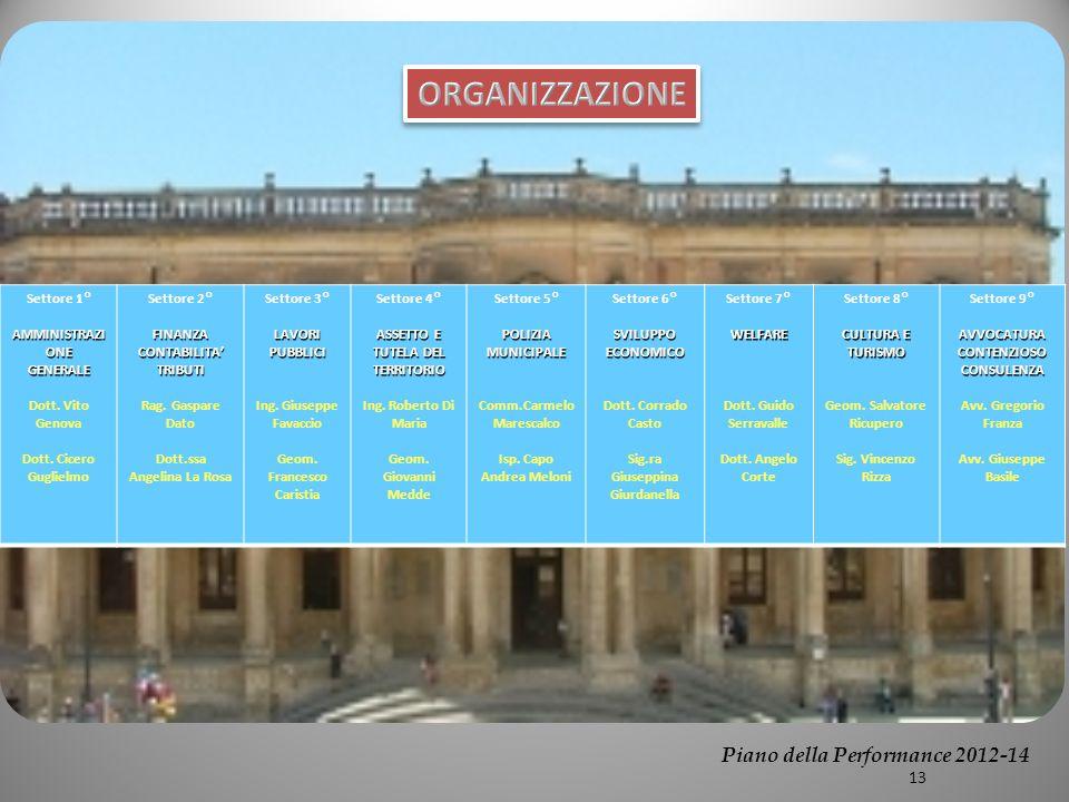 Settore 1° AMMINISTRAZI ONE GENERALE Dott. Vito Genova Dott.