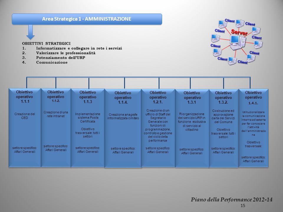 Area Strategica 1 - AMMINISTRAZIONE OBIETTIVI STRATEGICI 1.Informatizzare e collegare in rete i servizi 2.Valorizzare le professionalità 3.Potenziamento dellURP 4.Comunicazione Obiettivo operativo 1.1.2.