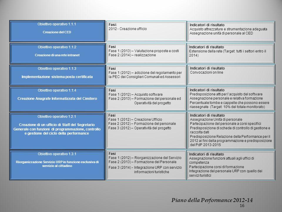 Obiettivo operativo 1.1.1 Creazione del CED Obiettivo operativo 1.1.2 Creazione di una rete intranet Obiettivo operativo 1.1.4 Creazione Anagrafe Informatizzata del Cimitero Obiettivo operativo 1.2.1 Creazione di un ufficio di Staff del Segretario Generale con funzioni di programmazione, controllo e gestione del ciclo della performance Obiettivo operativo 1.3.1 Riorganizzazione Servizio URP in funzione esclusiva di servizio al cittadino Fasi: 2012 - Creazione ufficio Indicatori di risultato Acquisto attrezzature e strumentazione adeguata Assegnazione unità di personale al CED Obiettivo operativo 1.1.3 Implementazione sistema posta certificata Fasi Fase 1 (2013) – Valutazione proposte e costi Fase 2 (2014) – realizzazione Indicatori di risultato Estensione della rete (Target: tutti i settori entro il 2014) Fasi Fase 1 (2012) – adozione del regolamento per la PEC dei Consiglieri Comunali ed Assessori Indicatori di risultato Convocazioni on line Fasi Fase 1 (2012) – Acquisto software Fase 2 (2013) – Formazione del personale ed Operatività del progetto Indicatori di risultato Predisposizione atti per lacquisto del software Assegnazione personale e relativa formazione Percentuale tombe e cappelle che possono essere riassegnate (Target: 10% del totale monitorato) Fasi Fase 1 (2012) – Creazione Ufficio Fase 2 (2012) – Formazione del personale Fase 3 (2012) – Operatività del progetto Indicatori di risultato Assegnazione Unità di personale Partecipazione del personale a corsi specifici Predisposizione di schede di controllo di gestione e raccolta dati Predisposizione Relazione della Performance per il 2012 ai fini della programmazione e predisposizione del PdP 2013-2015 Fasi Fase 1 (2012) – Riorganizzazione del Servizio Fase 2 (2013) – Formazione del Personale Fase 3 (2014) - Integrazione URP con servizio informazioni turistiche Indicatori di risultato Assegnazione funzioni attuali agli uffici di competenza Partecipazione corsi di formazione Integrazione del personale URP co
