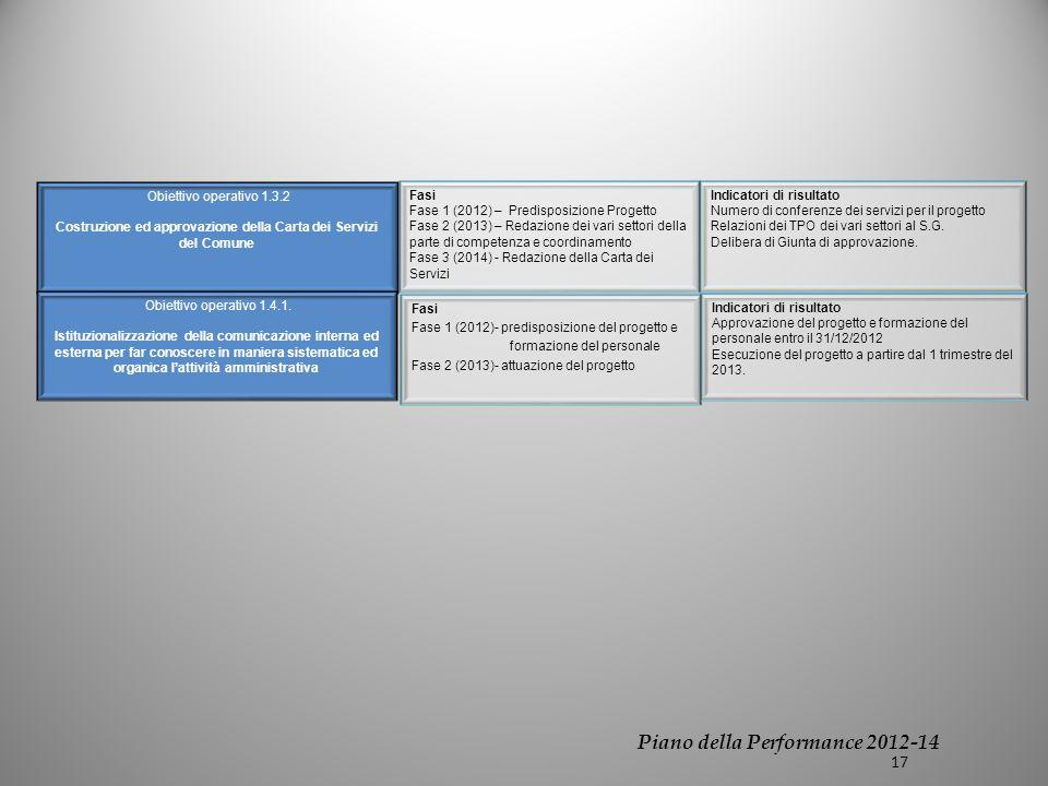 Obiettivo operativo 1.3.2 Costruzione ed approvazione della Carta dei Servizi del Comune Fasi Fase 1 (2012) – Predisposizione Progetto Fase 2 (2013) – Redazione dei vari settori della parte di competenza e coordinamento Fase 3 (2014) - Redazione della Carta dei Servizi Indicatori di risultato Numero di conferenze dei servizi per il progetto Relazioni dei TPO dei vari settori al S.G.
