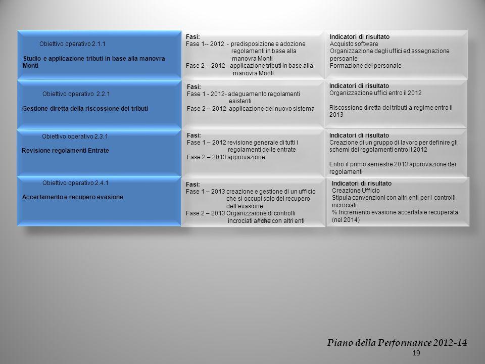 Obiettivo operativo 2.1.1 Studio e applicazione tributi in base alla manovra Monti Obiettivo operativo 2.1.1 Studio e applicazione tributi in base alla manovra Monti Obiettivo operativo 2.2.1 Gestione diretta della riscossione dei tributi Obiettivo operativo 2.2.1 Gestione diretta della riscossione dei tributi Obiettivo operativo 2.3.1 Revisione regolamenti Entrate Obiettivo operativo 2.3.1 Revisione regolamenti Entrate Fasi: Fase 1-- 2012 - predisposizione e adozione regolamenti in base alla manovra Monti Fase 2 – 2012 - applicazione tributi in base alla manovra Monti Fasi: Fase 1-- 2012 - predisposizione e adozione regolamenti in base alla manovra Monti Fase 2 – 2012 - applicazione tributi in base alla manovra Monti Indicatori di risultato Acquisto software Organizzazione degli uffici ed assegnazione persoanle Formazione del personale Indicatori di risultato Acquisto software Organizzazione degli uffici ed assegnazione persoanle Formazione del personale Fasi: Fase 1 - 2012- adeguamento regolamenti esistenti Fase 2 – 2012 applicazione del nuovo sistema Fasi: Fase 1 - 2012- adeguamento regolamenti esistenti Fase 2 – 2012 applicazione del nuovo sistema Indicatori di risultato Organizzazione uffici entro il 2012 Riscossione diretta dei tributi a regime entro il 2013 Indicatori di risultato Organizzazione uffici entro il 2012 Riscossione diretta dei tributi a regime entro il 2013 Fasi: Fase 1 – 2012 revisione generale di tutti i regolamenti delle entrate Fase 2 – 2013 approvazione Fasi: Fase 1 – 2012 revisione generale di tutti i regolamenti delle entrate Fase 2 – 2013 approvazione Indicatori di risultato Creazione di un gruppo di lavoro per definire gli schemi dei regolamenti entro il 2012 Entro il primo semestre 2013 approvazione dei regolamenti Indicatori di risultato Creazione di un gruppo di lavoro per definire gli schemi dei regolamenti entro il 2012 Entro il primo semestre 2013 approvazione dei regolamenti Obiettivo operativo 2.4.1 Accertamento e recupero evasio