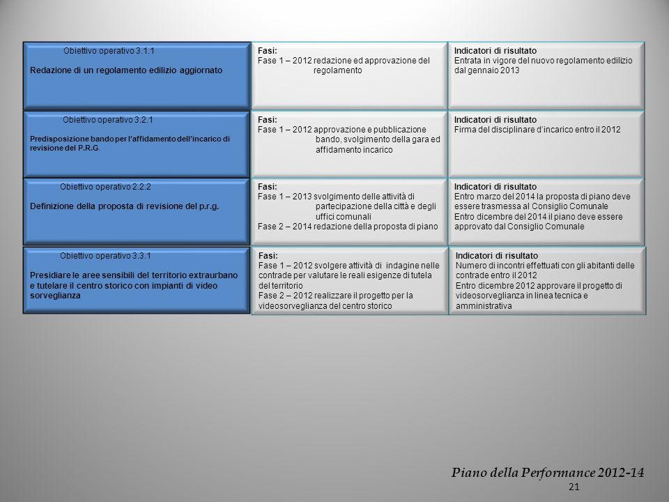 Obiettivo operativo 3.1.1 Redazione di un regolamento edilizio aggiornato Obiettivo operativo 3.2.1 Predisposizione bando per laffidamento dellincarico di revisione del P.R.G.