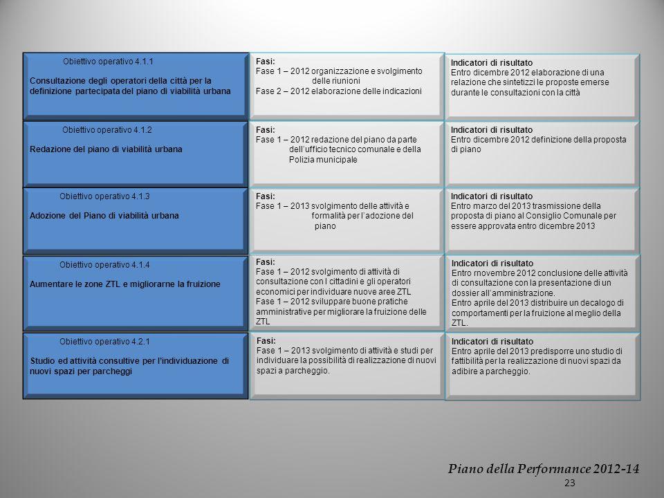 Obiettivo operativo 4.1.1 Consultazione degli operatori della città per la definizione partecipata del piano di viabilità urbana Obiettivo operativo 4.1.2 Redazione del piano di viabilità urbana Obiettivo operativo 4.1.3 Adozione del Piano di viabilità urbana Fasi: Fase 1 – 2012 organizzazione e svolgimento delle riunioni Fase 2 – 2012 elaborazione delle indicazioni Indicatori di risultato Entro dicembre 2012 elaborazione di una relazione che sintetizzi le proposte emerse durante le consultazioni con la città Fasi: Fase 1 – 2012 redazione del piano da parte dellufficio tecnico comunale e della Polizia municipale Indicatori di risultato Entro dicembre 2012 definizione della proposta di piano Fasi: Fase 1 – 2013 svolgimento delle attività e formalità per ladozione del piano Indicatori di risultato Entro marzo del 2013 trasmissione della proposta di piano al Consiglio Comunale per essere approvata entro dicembre 2013 Piano della Performance 2012-14 23 Obiettivo operativo 4.1.4 Aumentare le zone ZTL e migliorarne la fruizione Obiettivo operativo 4.2.1 Studio ed attività consultive per lindividuazione di nuovi spazi per parcheggi Fasi: Fase 1 – 2012 svolgimento di attività di consultazione con I cittadini e gli operatori economici per individuare nuove aree ZTL Fase 1 – 2012 sviluppare buone pratiche amministrative per migliorare la fruizione delle ZTL Fasi: Fase 1 – 2013 svolgimento di attività e studi per individuare la possibilità di realizzazione di nuovi spazi a parcheggio.