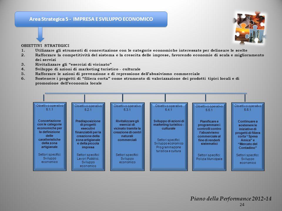 Area Strategica 5 - IMPRESA E SVILUPPO ECONOMICO OBIETTIVI STRATEGICI 1.Utilizzare gli strumenti di concertazione con le categorie economiche interessate per delineare le scelte 2.Rafforzare la competitività del sistema e la crescita delle imprese, favorendo economie di scala e miglioramento dei servizi 3.Rivitalizzare gli esercizi di vicinato 4.Sviluppo di azioni di marketing turistico - culturale 5.Rafforzare le azioni di prevenzione e di repressione dellabusivismo commerciale 6.Sostenere i progetti di filiera corta come strumento di valorizzazione dei prodotti tipici locali e di promozione delleconomia locale Obiettivo operativo 5.2.1 Predisposizione di progetti esecutivi finanziabili per la creazione della zona artigianale e della piccola impresa Settori specifici: Lavori Pubblici, Sviluppo economico Obiettivo operativo 5.3.1 Rivitalizzare gli esercizi di vicinato tramite la creazione di centri naturali commerciali Settori specifici: Sviluppo economico Obiettivo operativo 5.6.1 Continuare a sostenere le iniziative di progetti di filiera corta Spesa Amica e Mercato del Contadino Settori specifici: Sviluppo economico Obiettivo operativo 5.1.1 Concertazione con le categorie economiche per la definizione delle caratteristiche della zona artigianale Settori specifici: Sviluppo economico Obiettivo operativo 5.5.1 Pianificare e programmare i controlli contro labusivismo commerciale al fine di renderli sistematici Settori specifici: Polizia Municipale Piano della Performance 2012-14 24 Obiettivo operativo 5.4.1 Sviluppo di azioni di marketing turistico - culturale Settori specifici: Sviluppo economico Programmazione turistica e cultura